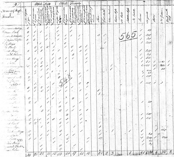 1810 United States Census Union Co. SC John Foster